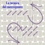 La tecnica ed esecuzione del mezzopunto o piccolo punto
